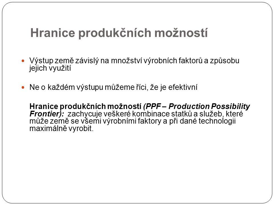 Hranice produkčních možností Výstup země závislý na množství výrobních faktorů a způsobu jejich využití Ne o každém výstupu můžeme říci, že je efektivní Hranice produkčních možností (PPF – Production Possibility Frontier): zachycuje veškeré kombinace statků a služeb, které může země se všemi výrobními faktory a při dané technologii maximálně vyrobit.