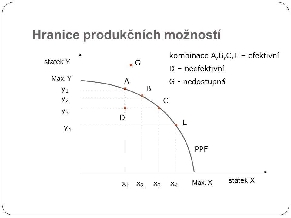 Hranice produkčních možností statek X statek Y PPF Max. X Max. Y A B C D E x1x1 x2x2 x3x3 x4x4 y1y1 y2y2 y4y4 y3y3 kombinace A,B,C,E – efektivní D – n