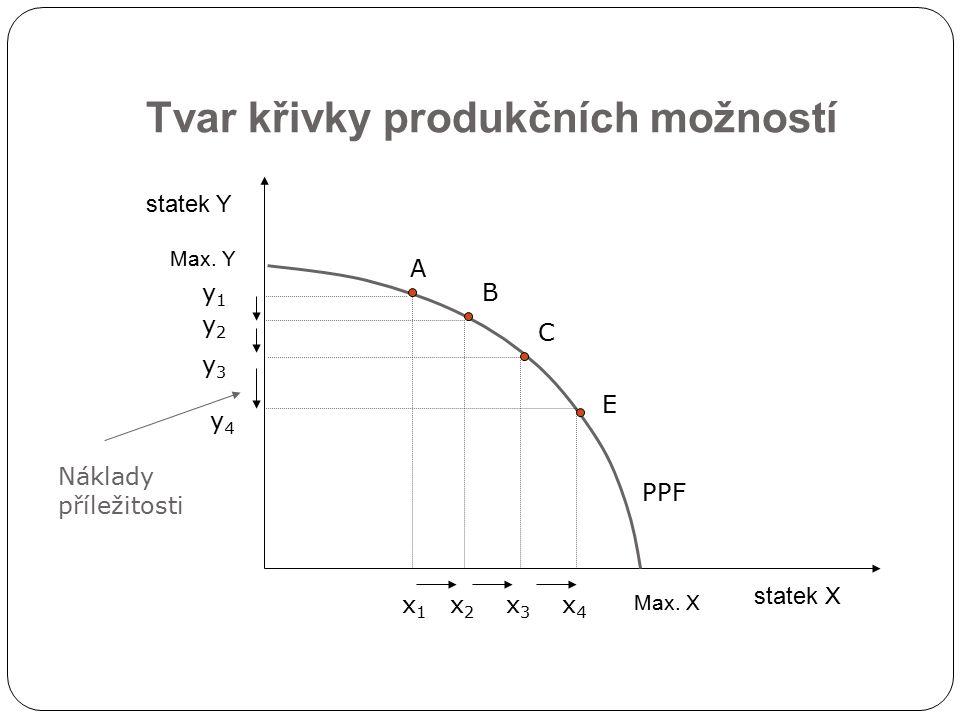 Tvar křivky produkčních možností statek X statek Y PPF Max. X Max. Y A B C E x1x1 x2x2 x3x3 x4x4 y1y1 y2y2 y4y4 y3y3 Náklady příležitosti