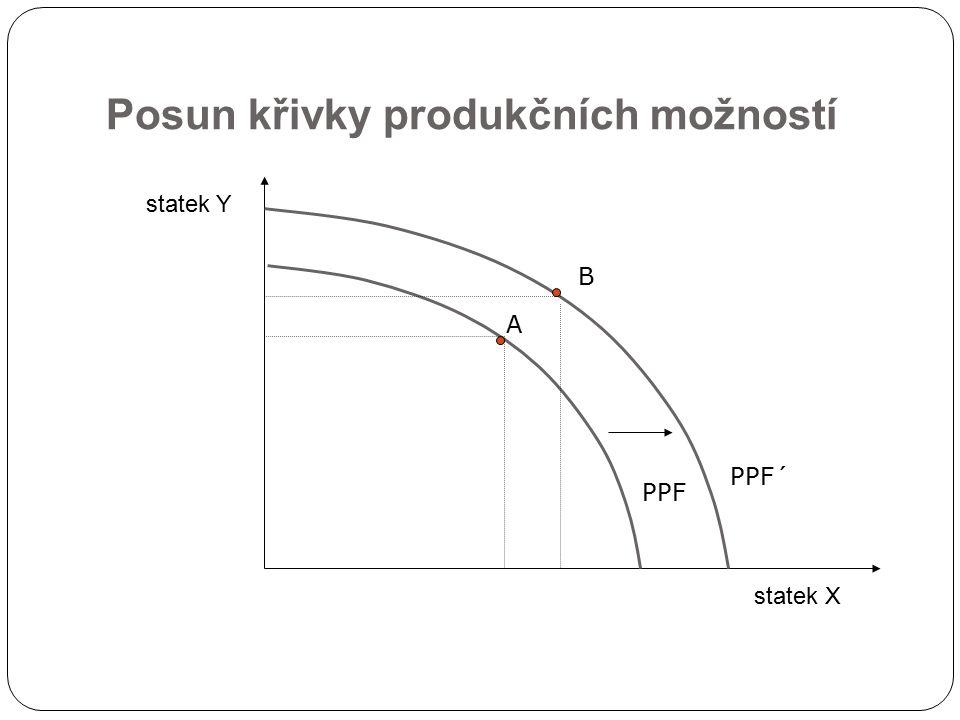 Posun křivky produkčních možností statek X statek Y PPF PPF´ A B