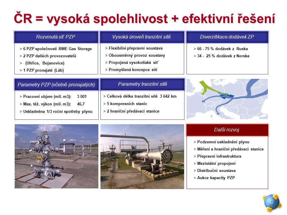 ČR = vysoká spolehlivost + efektivní řešení Rozvinutá síť PZP  6 PZP společnosti RWE Gas Storage > 2 PZP dalších provozovatelů > (Uhřice, Bojanovice) > 1 PZP pronajaté (Láb)  Flexibilní přepravní soustava > Obousměrný provoz soustavy > Propojená vysokotlaká síť  Promyšlená koncepce sítí Vysoká úroveň tranzitní sítěDiverzifikace dodávek ZP  66 - 75 % dodávek z Ruska > 34 - 25 % dodávek z Norska  Pracovní objem (mil.