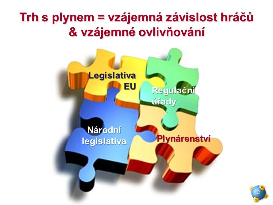 LegislativaEU Národnílegislativa Regulačníúřady Plynárenství Trh s plynem = vzájemná závislost hráčů & vzájemné ovlivňování