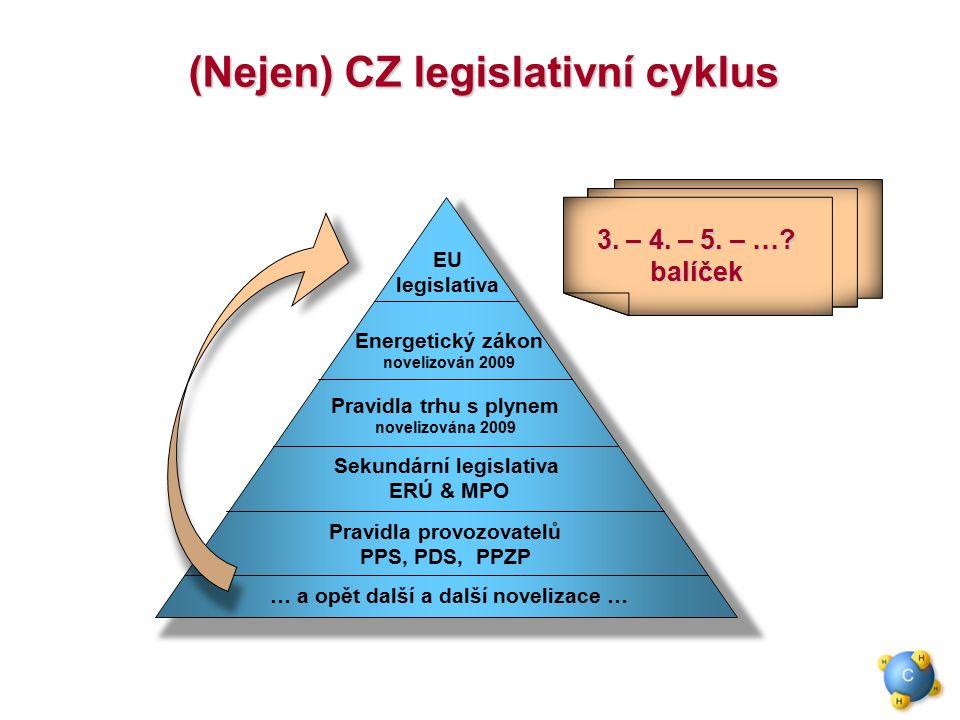 EU legislativa Energetický zákon novelizován 2009 Pravidla trhu s plynem novelizována 2009 Sekundární legislativa ERÚ & MPO Pravidla provozovatelů PPS