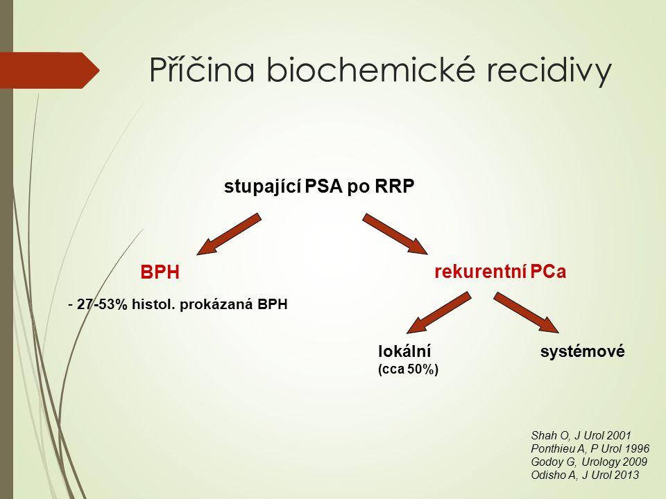 Příčina biochemické recidivy stupající PSA po RRP BPH rekurentní PCa - 27-53% histol.