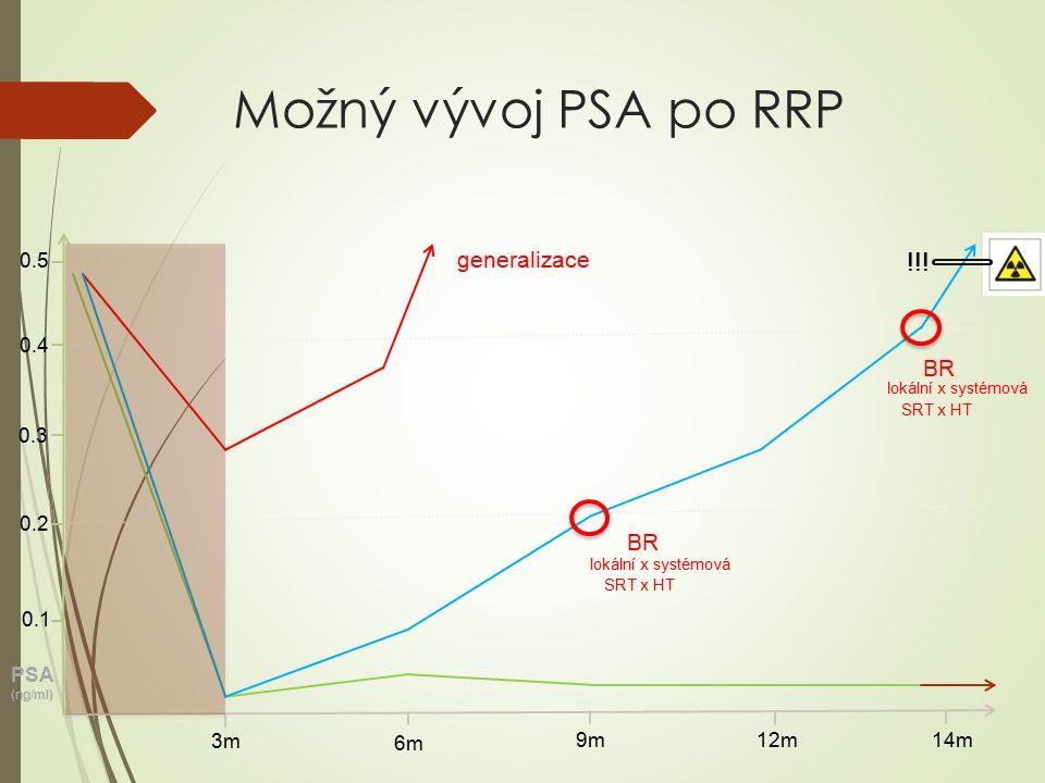 Možný vývoj PSA po RRP 3m 6m 9m12m14m 0.1 0.2 0.3 0.4 PSA (ng/ml) 0.5 generalizace BR lokální x systémová SRT x HT BR lokální x systémová SRT x HT !!!