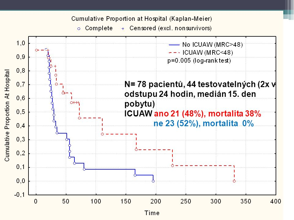 Data as median (interquartile range) ICUAW patients (n=6) Controls (n=5) p (Mann- Whitney) Complex I [pmol/s.nkat]22 (16-23)21 (20-25)0.855 Complex II [pmol/s.nkat]23 (20-28)9 (3-19)0.045 Complex III [pmol/s.nkat]7 (4-8)3.4 (1.8-4.4)0.028 Complex IV [pmol/s.nkat]67 (62-93)59 (45-109)0.715 Complex V [pmol/s.nkat]33 (33-37)36 (33-68)0.513 Non-mitoch.