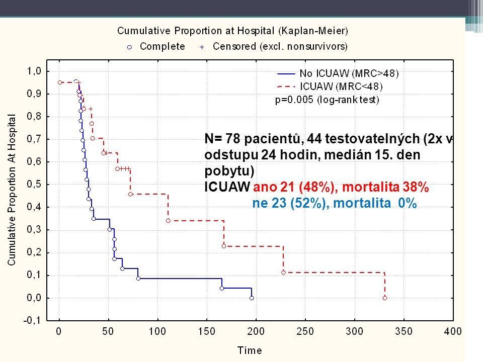 N= 78 pacientů, 44 testovatelných (2x v odstupu 24 hodin, medián 15. den pobytu) ICUAW ano 21 (48%), mortalita 38% ne 23 (52%), mortalita 0%
