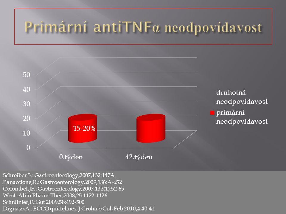 15-20% Schreiber S.: Gastroenterology,2007,132:147A Panaccione,R.: Gastroenterology,2009,136:A-652 Colombel,JF.: Gastroenterology,2007,132(1):52-65 West: Alim Phamr Ther,2008,25:1122-1126 Schnitzler,F.:Gut 2009,58:492-500 Dignass,A.: ECCO quidelines, J Crohn´s Col, Feb 2010,4:40-41