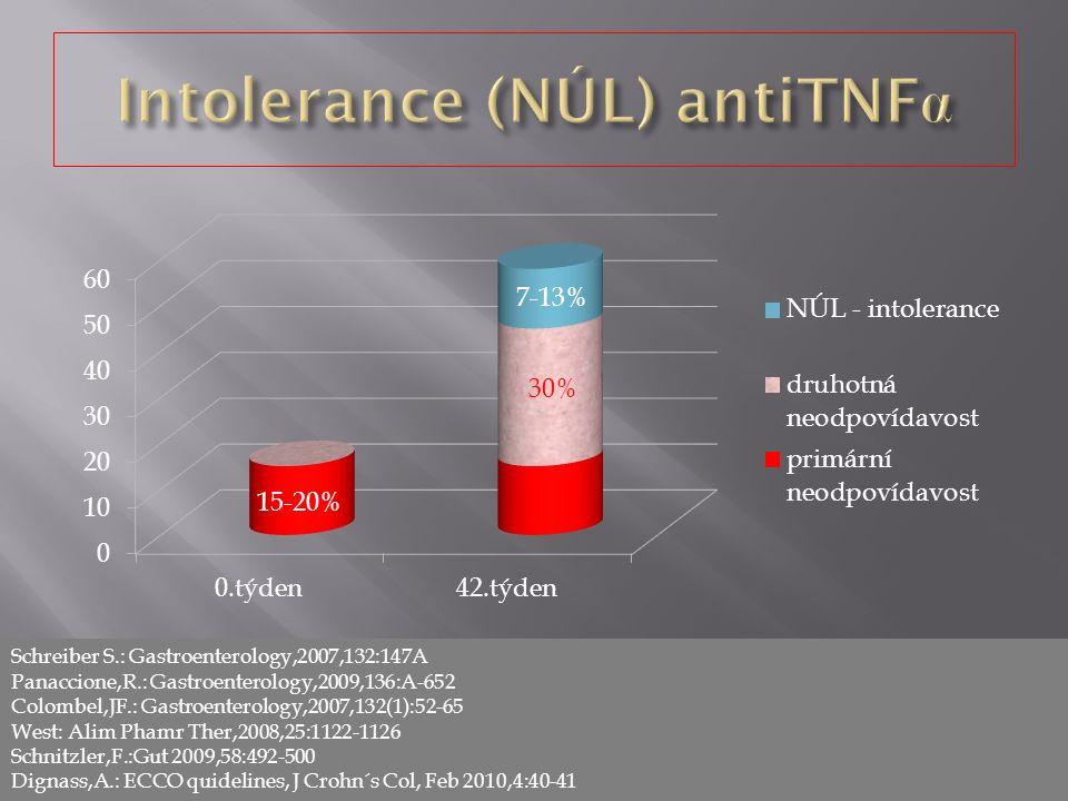 15-20% Schreiber S.: Gastroenterology,2007,132:147A Panaccione,R.: Gastroenterology,2009,136:A-652 Colombel,JF.: Gastroenterology,2007,132(1):52-65 West: Alim Phamr Ther,2008,25:1122-1126 Schnitzler,F.:Gut 2009,58:492-500 Dignass,A.: ECCO quidelines, J Crohn´s Col, Feb 2010,4:40-41 30% 7-13%