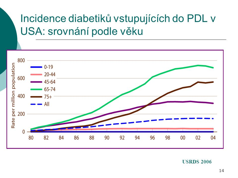 14 Incidence diabetiků vstupujících do PDL v USA: srovnání podle věku lla illi lla illi USRDS 2006