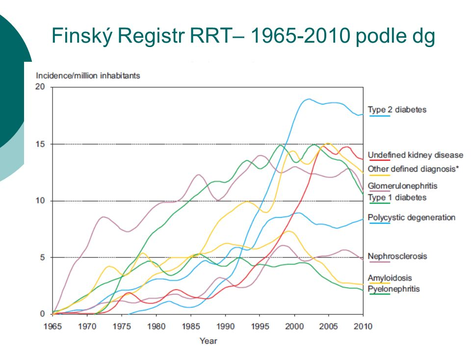 Finský Registr RRT– 1965-2010 podle dg
