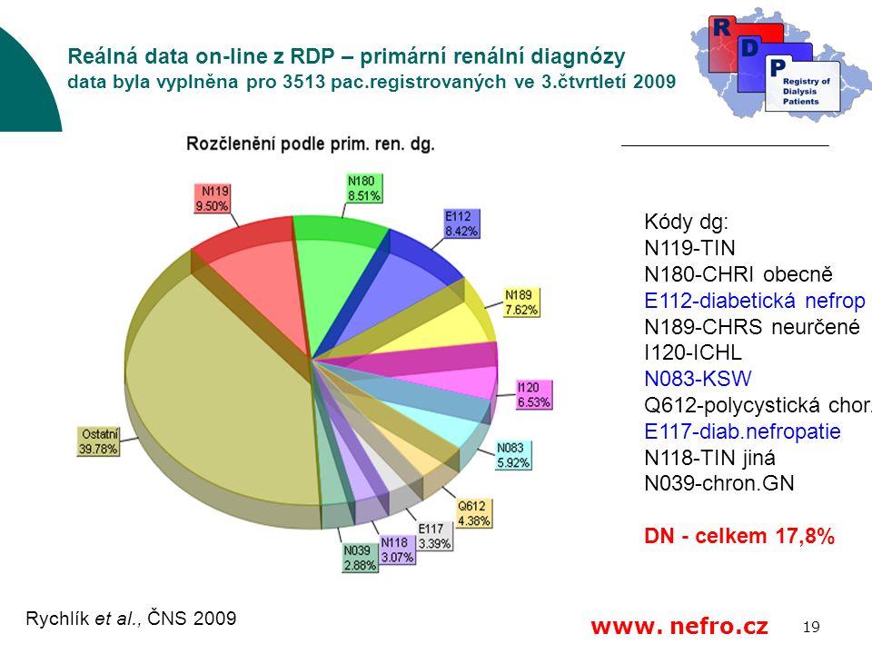 19 Reálná data on-line z RDP – primární renální diagnózy data byla vyplněna pro 3513 pac.registrovaných ve 3.čtvrtletí 2009 Kódy dg: N119-TIN N180-CHRI obecně E112-diabetická nefrop N189-CHRS neurčené I120-ICHL N083-KSW Q612-polycystická chor.