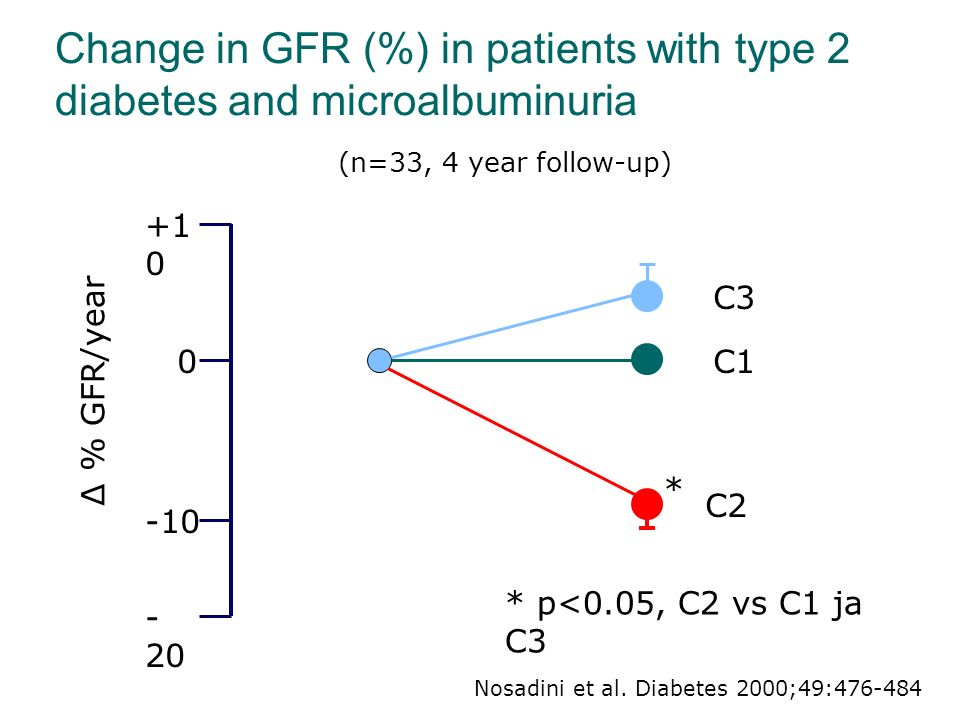 Change in GFR (%) in patients with type 2 diabetes and microalbuminuria - 20 -10 0 +1 0 ∆ % GFR/year C3 C1 C2 Nosadini et al.