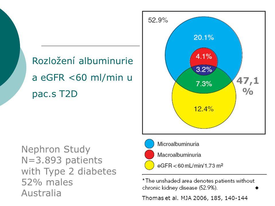 Rozložení albuminurie a eGFR <60 ml/min u pac.s T2D Nephron Study N=3.893 patients with Type 2 diabetes 52% males Australia Thomas et al. MJA 2006, 18