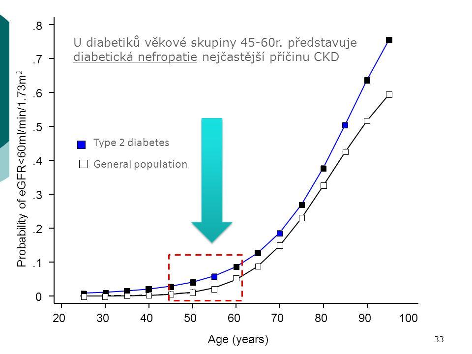 0.1.2.3.4.5.6.7.8 Probability of eGFR<60ml/min/1.73m 2 2030405060708090100 Age (years) Type 2 diabetes General population U diabetiků věkové skupiny 45-60r.