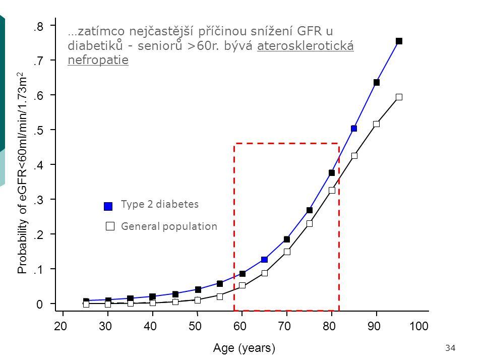 0.1.2.3.4.5.6.7.8 Probability of eGFR<60ml/min/1.73m 2 2030405060708090100 Age (years) Type 2 diabetes General population …zatímco nejčastější příčinou snížení GFR u diabetiků - seniorů >60r.