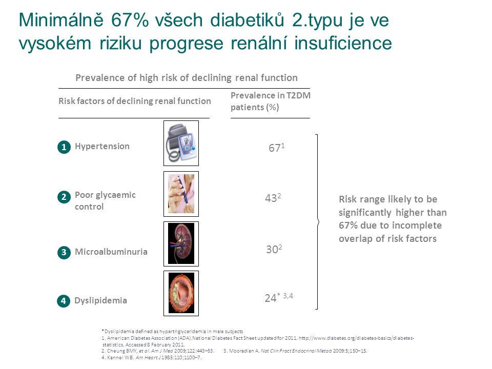 Minimálně 67% všech diabetiků 2.typu je ve vysokém riziku progrese renální insuficience *Dyslipidemia defined as hypertriglyceridemia in male subjects