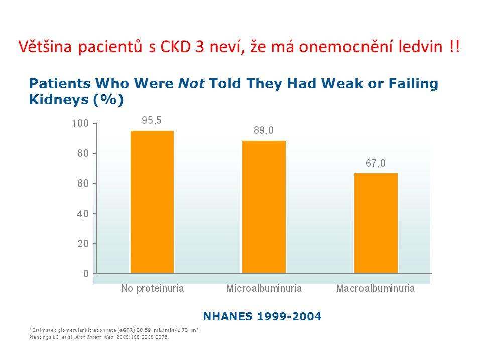 Většina pacientů s CKD 3 neví, že má onemocnění ledvin !! *Estimated glomerular filtration rate (eGFR) 30-59 mL/min/1.73 m 2 Plantinga LC, et al. Arch