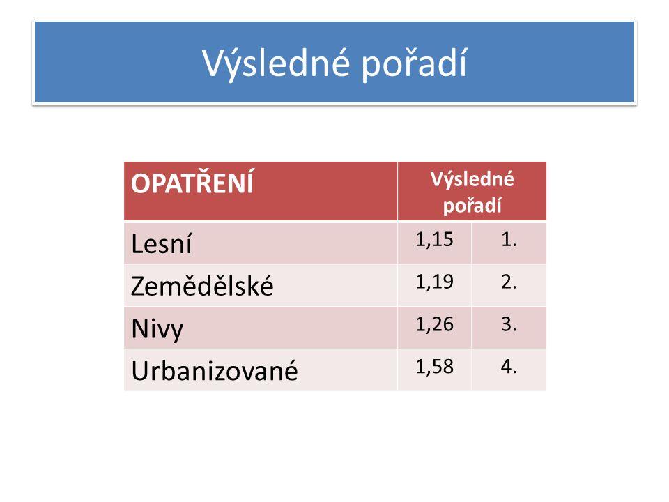 Výsledné pořadí OPATŘENÍ Výsledné pořadí Lesní 1,151.