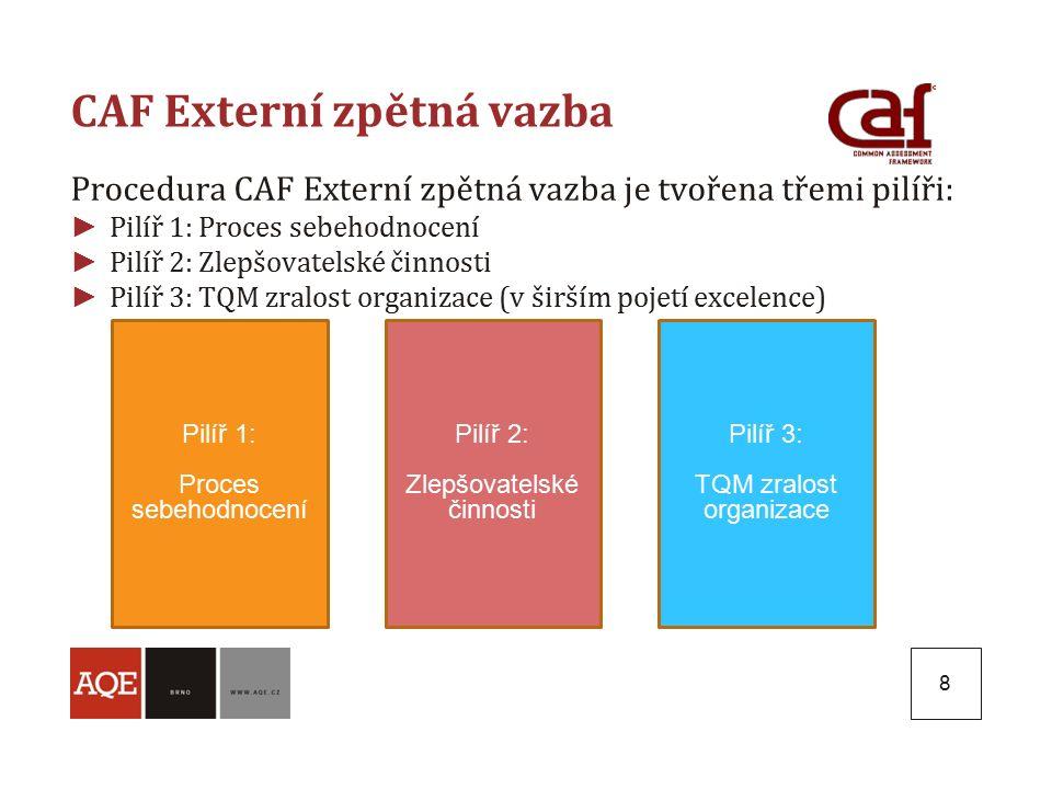 8 CAF Externí zpětná vazba Procedura CAF Externí zpětná vazba je tvořena třemi pilíři: ► Pilíř 1: Proces sebehodnocení ► Pilíř 2: Zlepšovatelské činnosti ► Pilíř 3: TQM zralost organizace (v širším pojetí excelence) Pilíř 1: Proces sebehodnocení Pilíř 2: Zlepšovatelské činnosti Pilíř 3: TQM zralost organizace