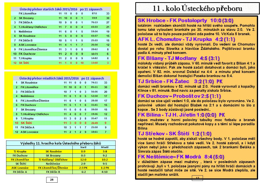 28 - :0 (3:0) SK Hrobce - FK Postoloprty 10 :0 (3:0) totálním rozkladem skončili hosté na hřišti svého soupeře.