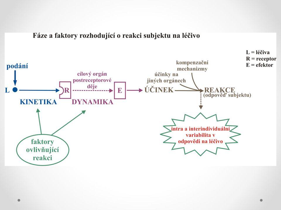Aplikace léku do organizmu Uvolnění léčivé látky z LP Farmaceutická fáze Absorpce Distribuce Metabolizmus Eliminace Interakce léčiva s receptorem (cílovou strukturou) Farmakodynamická fáze Farmakokinetická fáze