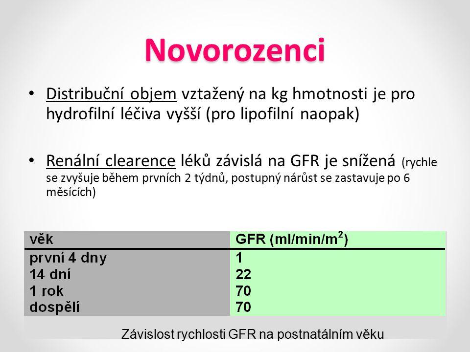 Novorozenci Distribuční objem vztažený na kg hmotnosti je pro hydrofilní léčiva vyšší (pro lipofilní naopak) Renální clearence léků závislá na GFR je