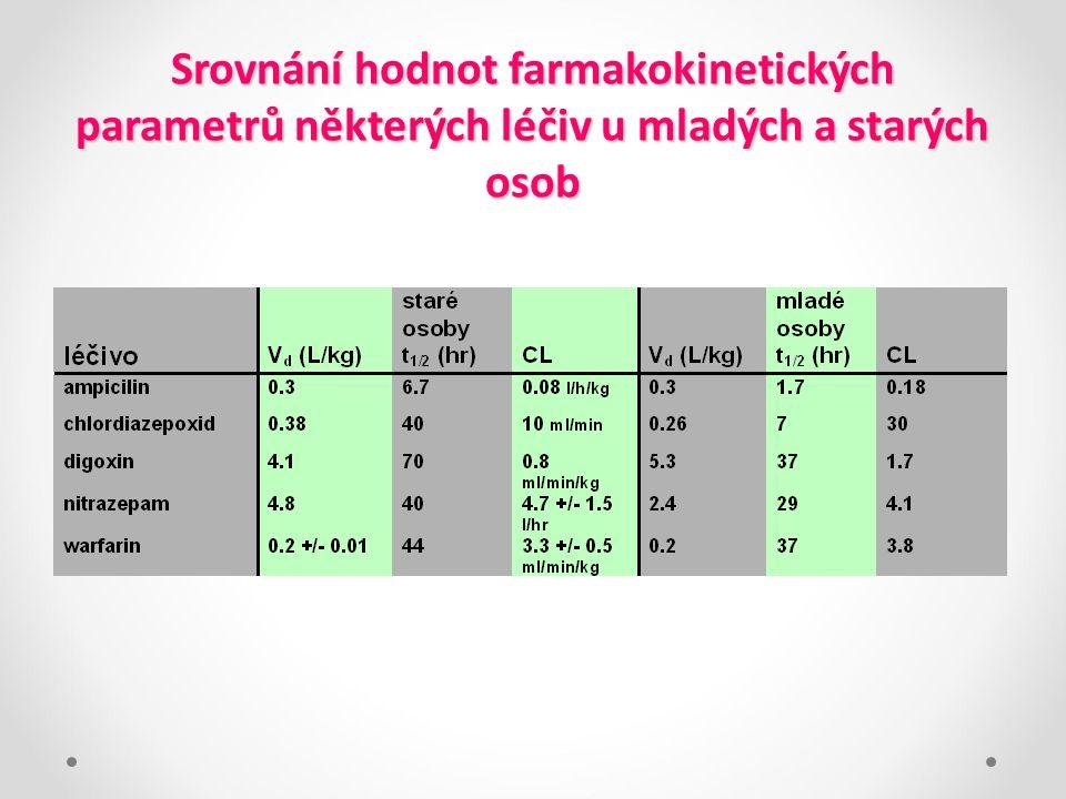 Srovnání hodnot farmakokinetických parametrů některých léčiv u mladých a starých osob