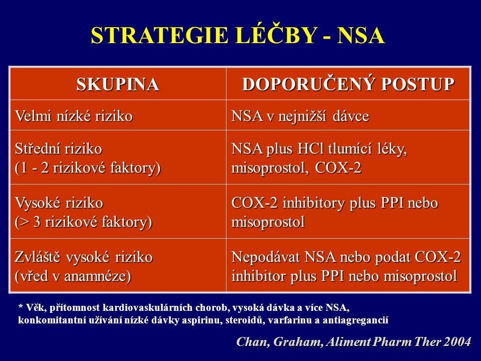SKUPINA DOPORUČENÝ POSTUP Velmi nízké riziko NSA v nejnižší dávce Střední riziko (1 - 2 rizikové faktory) NSA plus HCl tlumící léky, misoprostol, COX-2 Vysoké riziko (> 3 rizikové faktory) COX-2 inhibitory plus PPI nebo misoprostol Zvláště vysoké riziko (vřed v anamnéze) Nepodávat NSA nebo podat COX-2 inhibitor plus PPI nebo misoprostol * Věk, přítomnost kardiovaskulárních chorob, vysoká dávka a více NSA, konkomitantní užívání nízké dávky aspirinu, steroidů, varfarinu a antiagregancií Chan, Graham, Aliment Pharm Ther 2004 STRATEGIE LÉČBY - NSA