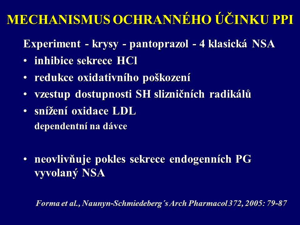 MECHANISMUS OCHRANNÉHO ÚČINKU PPI Experiment - krysy - pantoprazol - 4 klasická NSA inhibice sekrece HClinhibice sekrece HCl redukce oxidativního poškozeníredukce oxidativního poškození vzestup dostupnosti SH slizničních radikálůvzestup dostupnosti SH slizničních radikálů snížení oxidace LDLsnížení oxidace LDL dependentní na dávce neovlivňuje pokles sekrece endogenních PG vyvolaný NSAneovlivňuje pokles sekrece endogenních PG vyvolaný NSA Forma et al., Naunyn-Schmiedeberg´s Arch Pharmacol 372, 2005: 79-87 Forma et al., Naunyn-Schmiedeberg´s Arch Pharmacol 372, 2005: 79-87