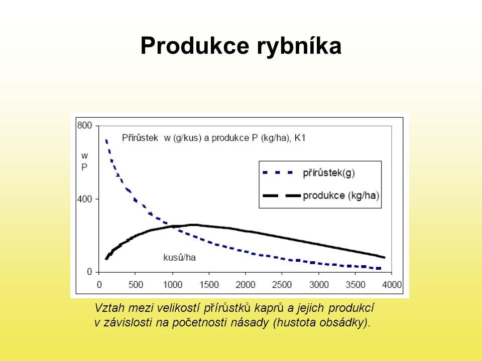 Produkce rybníka Vztah mezi velikostí přírůstků kaprů a jejich produkcí v závislosti na početnosti násady (hustota obsádky).
