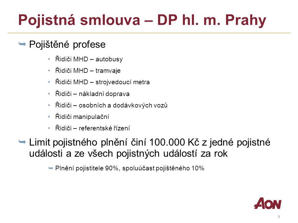 10 Porovnání ročního pojistného, plnění, spoluúčasti (smlouva DP hl.m.Prahy x standardní smlouva) standardní pojištěnípojištění DP limit plnění100 000 Kč pojistné (v Kč/os.)2 020 Kč300 Kč plnění70%90% spoluúčast zaměstnance30%10% územní rozsahEvropa