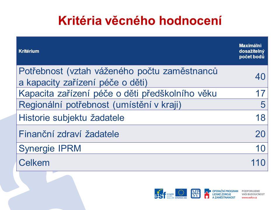 Kritéria věcného hodnocení Kritérium Maximální dosažitelný počet bodů Potřebnost (vztah váženého počtu zaměstnanců a kapacity zařízení péče o děti) 40
