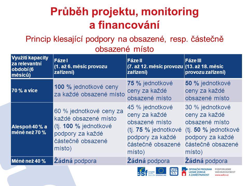 Průběh projektu, monitoring a financování Princip klesající podpory na obsazené, resp. částečně obsazené místo Využití kapacity za relevantní období (