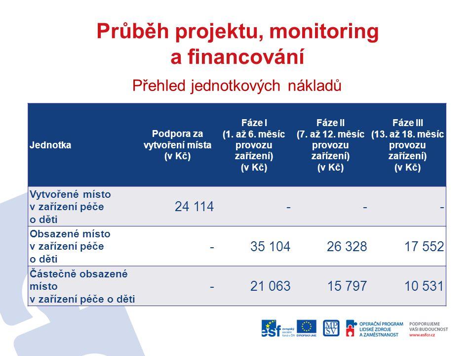Průběh projektu, monitoring a financování Přehled jednotkových nákladů Jednotka Podpora za vytvoření místa (v Kč) Fáze I (1. až 6. měsíc provozu zaříz
