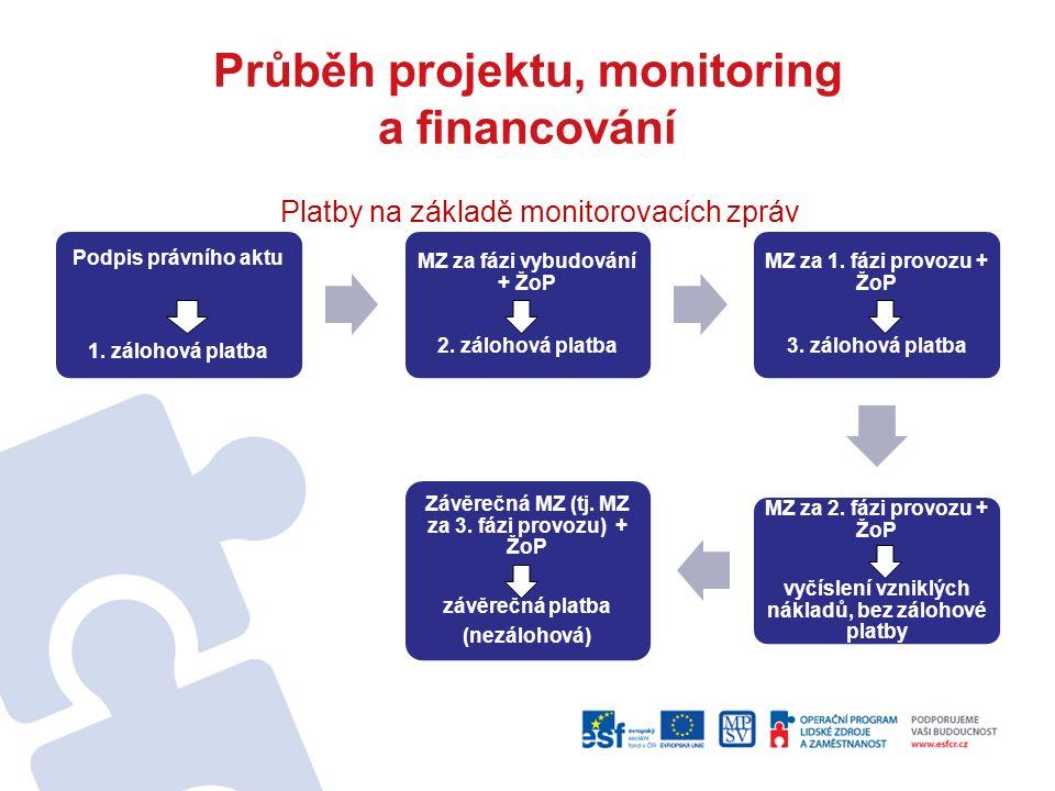 Průběh projektu, monitoring a financování Podpis právního aktu 1. zálohová platba MZ za fázi vybudování + ŽoP 2. zálohová platba MZ za 1. fázi provozu
