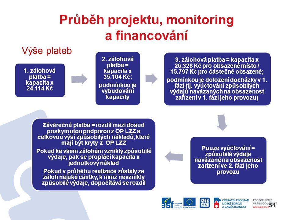 Průběh projektu, monitoring a financování 1. zálohová platba = kapacita x 24.114 Kč 2. zálohová platba = kapacita x 35.104 Kč; podmínkou je vybudování