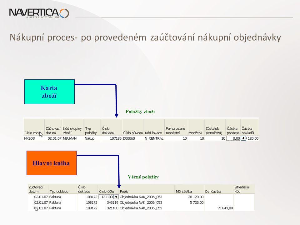 Nákupní proces- po provedeném zaúčtování nákupní objednávky Karta zboží Položky zboží Hlavní kniha Věcné položky