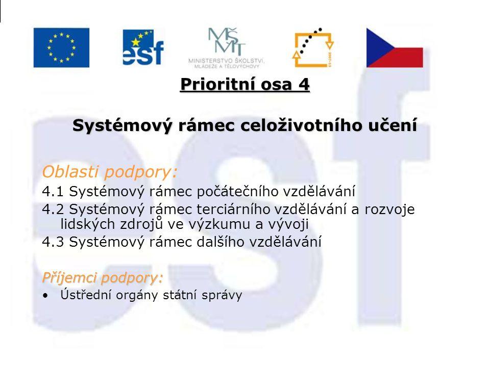 Prioritní osa 4 Systémový rámec celoživotního učení Oblasti podpory: 4.1 Systémový rámec počátečního vzdělávání 4.2 Systémový rámec terciárního vzdělávání a rozvoje lidských zdrojů ve výzkumu a vývoji 4.3 Systémový rámec dalšího vzdělávání Příjemci podpory: Ústřední orgány státní správy