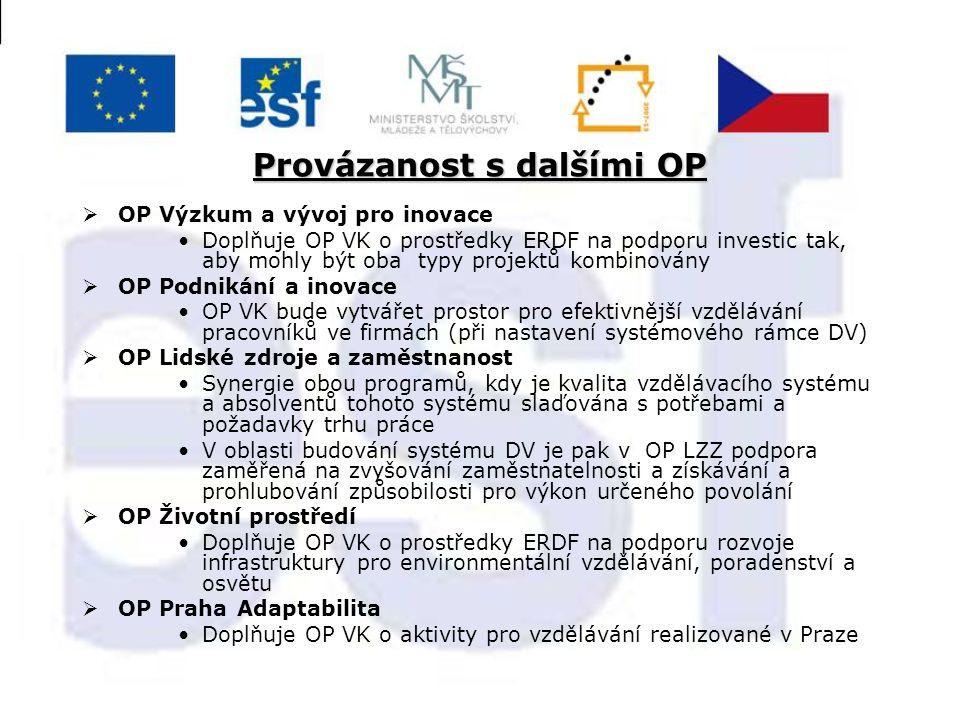 Provázanost s dalšími OP  OP Výzkum a vývoj pro inovace Doplňuje OP VK o prostředky ERDF na podporu investic tak, aby mohly být oba typy projektů kombinovány  OP Podnikání a inovace OP VK bude vytvářet prostor pro efektivnější vzdělávání pracovníků ve firmách (při nastavení systémového rámce DV)  OP Lidské zdroje a zaměstnanost Synergie obou programů, kdy je kvalita vzdělávacího systému a absolventů tohoto systému slaďována s potřebami a požadavky trhu práce V oblasti budování systému DV je pak v OP LZZ podpora zaměřená na zvyšování zaměstnatelnosti a získávání a prohlubování způsobilosti pro výkon určeného povolání  OP Životní prostředí Doplňuje OP VK o prostředky ERDF na podporu rozvoje infrastruktury pro environmentální vzdělávání, poradenství a osvětu  OP Praha Adaptabilita Doplňuje OP VK o aktivity pro vzdělávání realizované v Praze