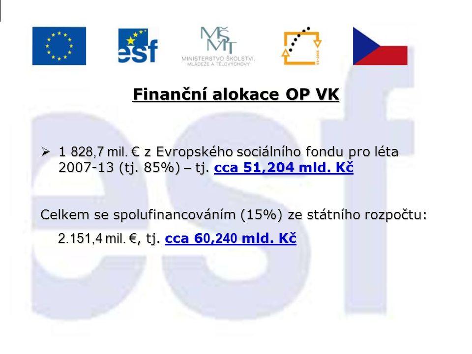 Finanční alokace OP VK  1 828,7 mil. € z Evropského sociálního fondu pro léta 2007-13 (tj. 85%) – tj. cca 51,204 mld. Kč Celkem se spolufinancováním