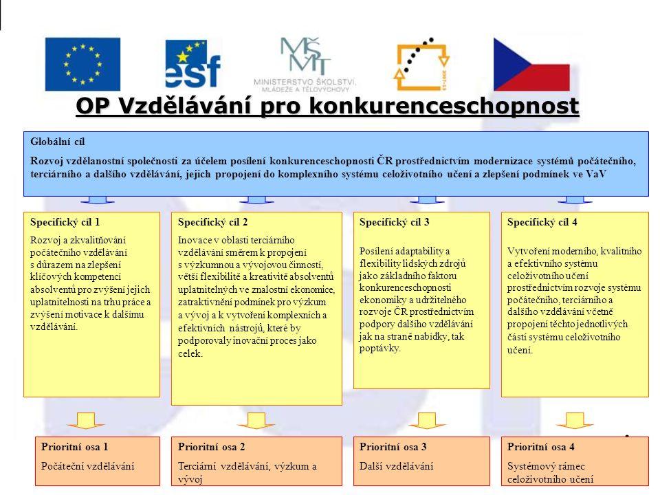 OP Vzdělávání pro konkurenceschopnost Globální cíl Rozvoj vzdělanostní společnosti za účelem posílení konkurenceschopnosti ČR prostřednictvím moderniz