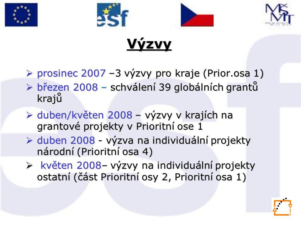 Výzvy  prosinec 2007 –3 výzvy pro kraje (Prior.osa 1)  březen 2008 – schválení 39 globálních grantů krajů  duben/květen 2008 – výzvy v krajích na grantové projekty v Prioritní ose 1  duben 2008 - výzva na individuální projekty národní (Prioritní osa 4)  květen 2008– výzvy na individuální projekty ostatní (část Prioritní osy 2, Prioritní osa 1)