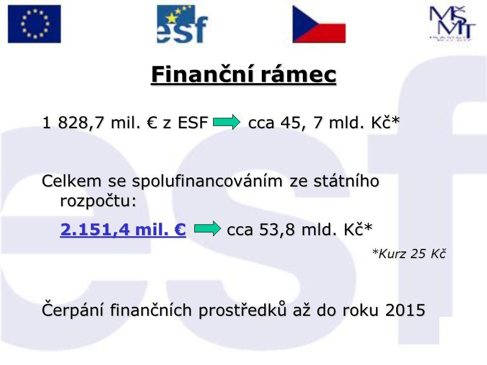 Finanční rámec 1 828,7 mil. € z ESF cca 45, 7 mld.