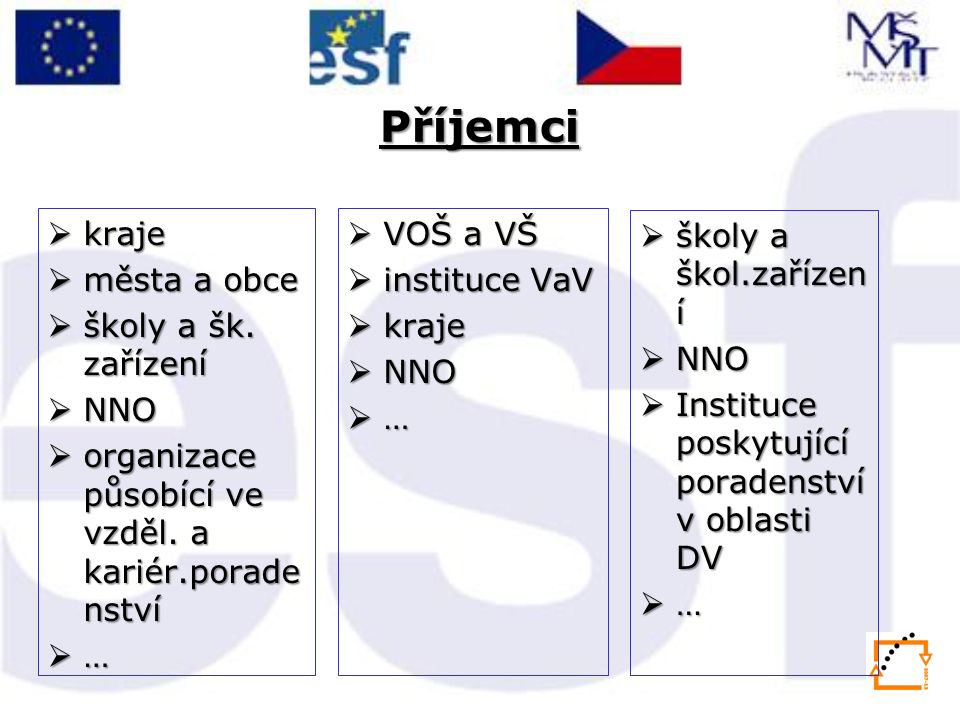Způsob realizace Řídící orgán - MŠMT Zprostředkující subjekty - 13 krajů ČR příjemcepříjemce příjemcepříjemce