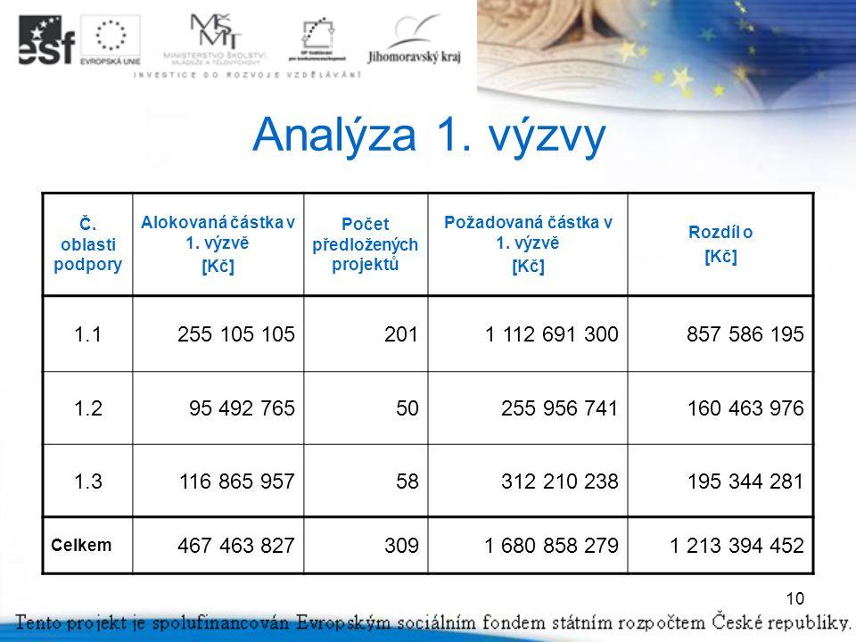 10 Analýza 1. výzvy Č. oblasti podpory Alokovaná částka v 1.