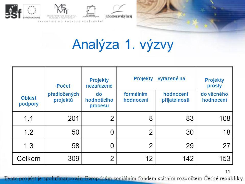 11 Analýza 1.