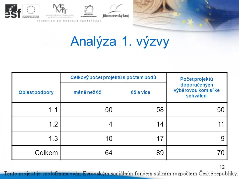12 Analýza 1.
