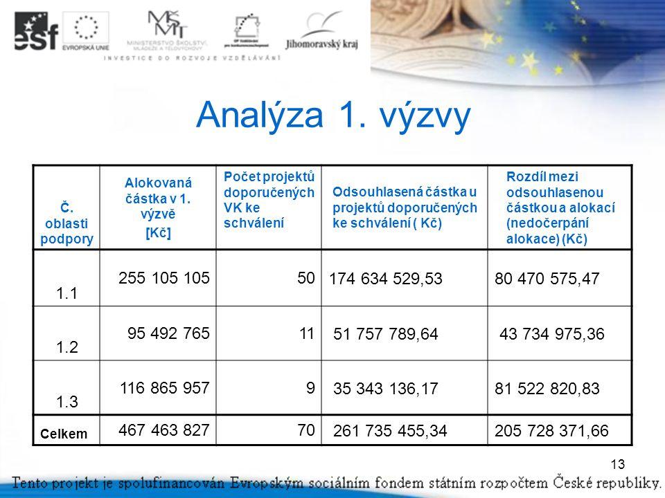13 Analýza 1. výzvy Č. oblasti podpory Alokovaná částka v 1.