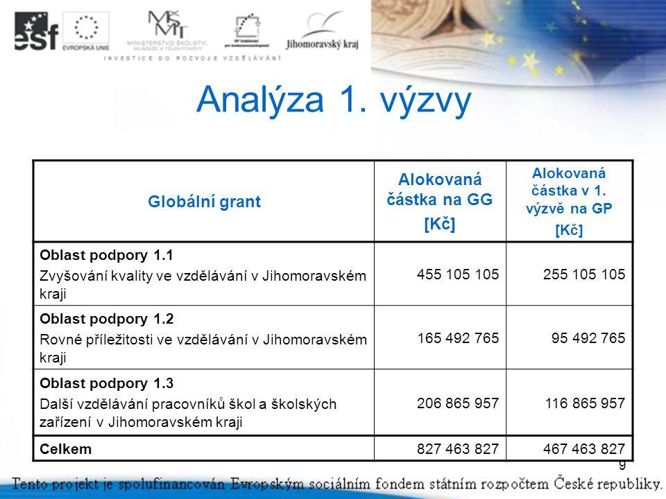 9 Analýza 1. výzvy Globální grant Alokovaná částka na GG [Kč] Alokovaná částka v 1.